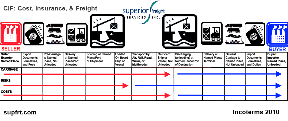 Incoterms 2010 Overview - Superior Freight Services Inc.